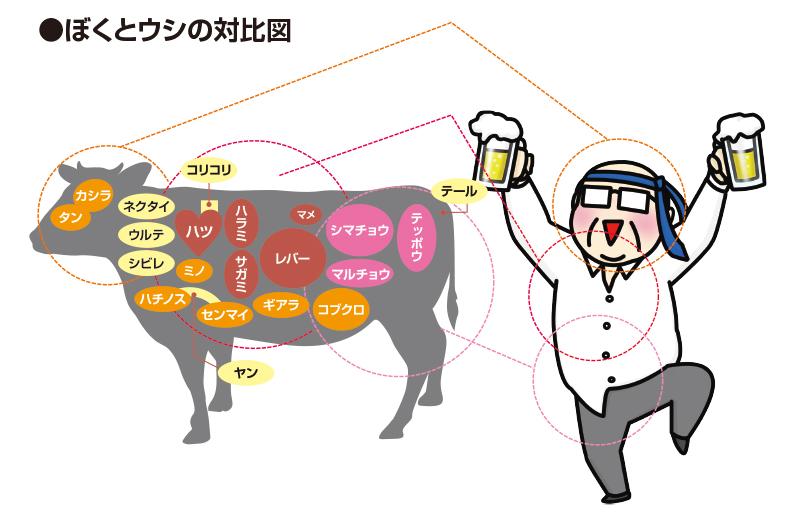 牛ホルモンの部位の名前